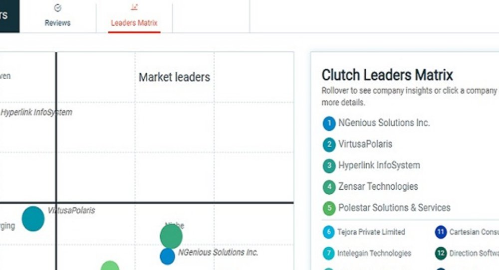 Top 65 IT Consulting Company By Clutch!