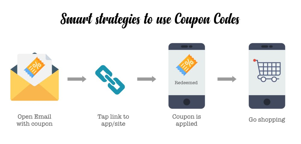 Smart Strategies To Use Coupon Codes