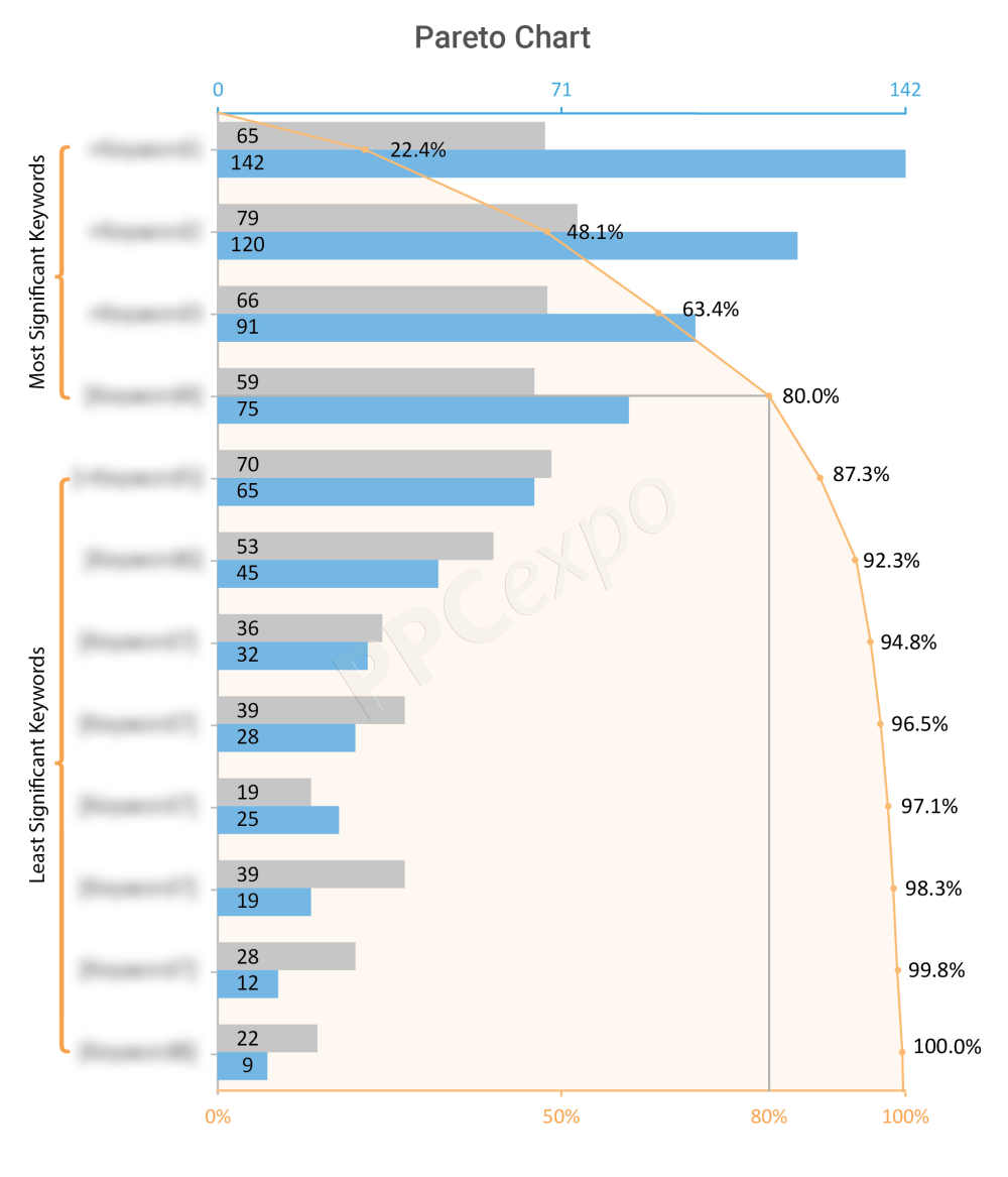 How To Create A Pareto Chart In Excel