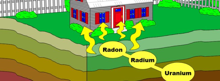 Radon Awareness in Southern Ontario