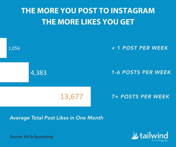How often should you post on Instagram?   Rashidawan
