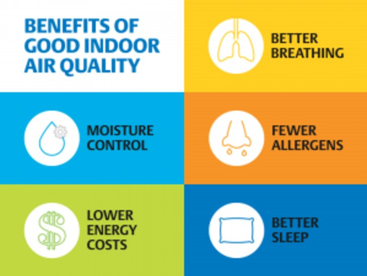 Indoor Air Quality-Essential For Healthy Living.