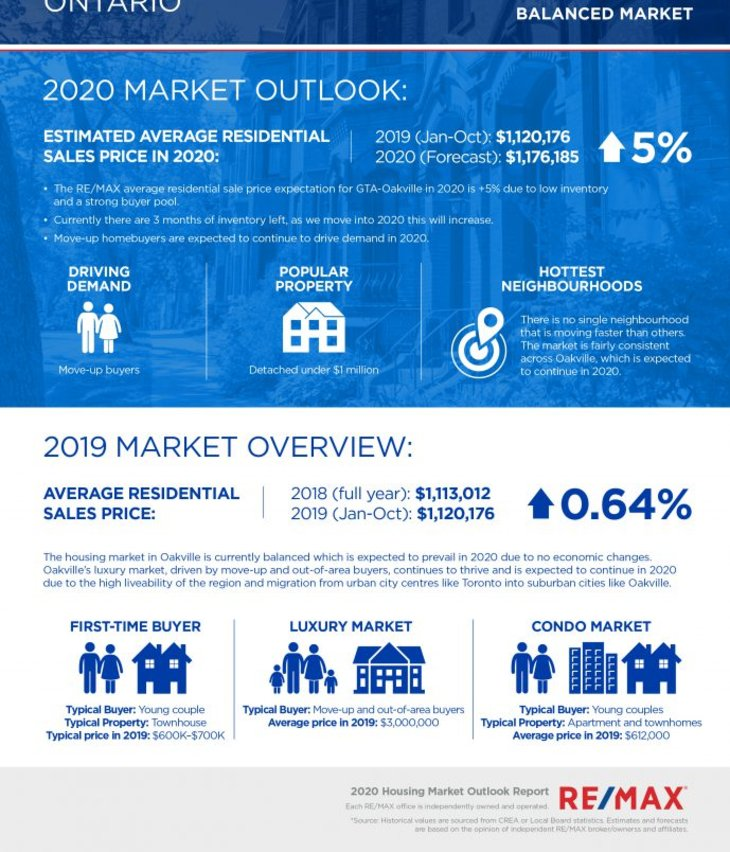 The Oakville Real Estate Market Outlook for 2020 is excellent!