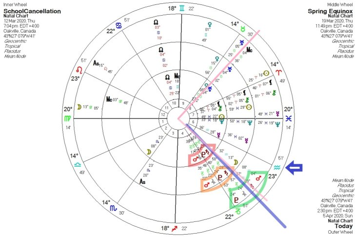 2020 and beyond - A western astrology perspective PART FOUR