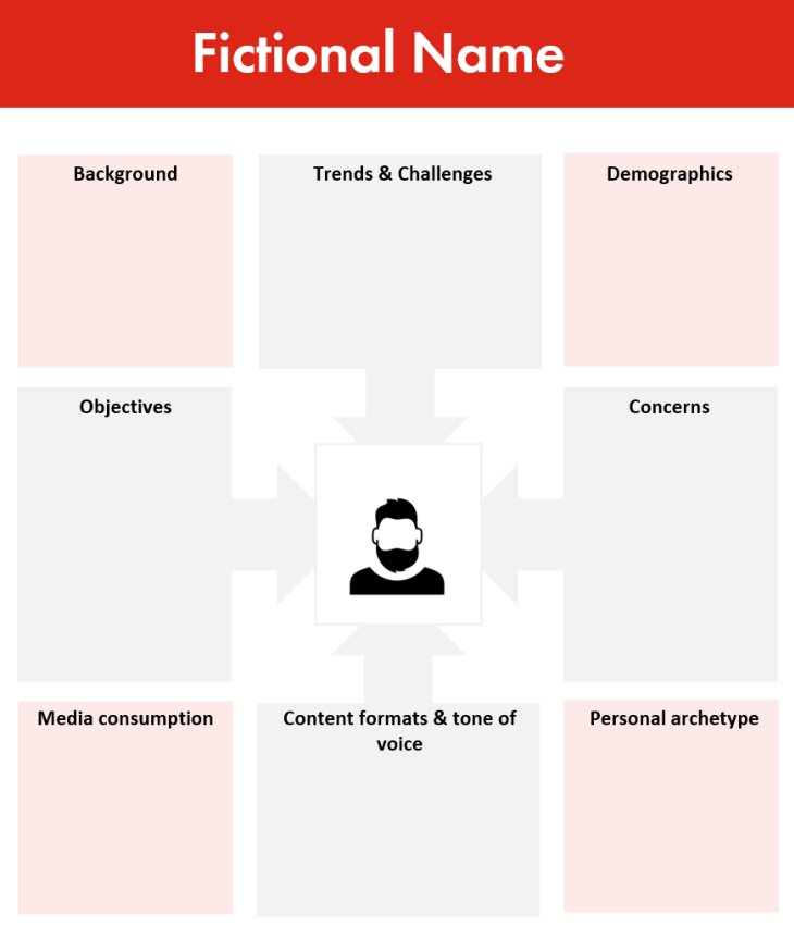 B2B Buyer Persona Template