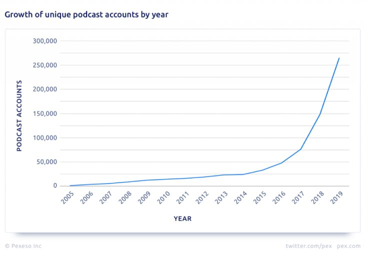 Podcast Content Marketing - 2 Billion listeners by 2025!