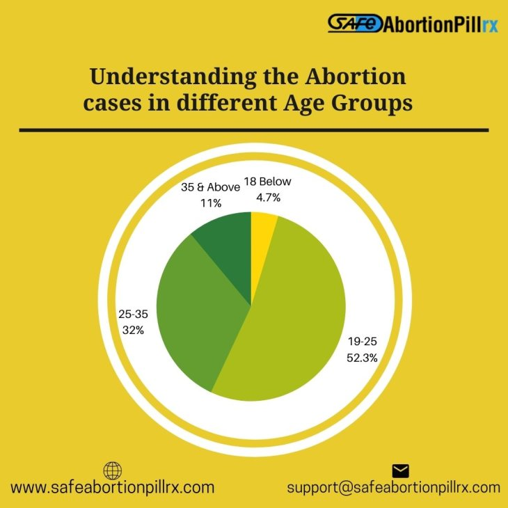 Understanding the abortion cases in different age groups