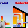 Learn how a heat pump works in the winter and summer. We will also reveal some of their benefits over traditional heating and cooling systems.