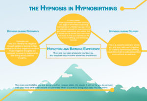 The Hypnosis in Hypnobirthing