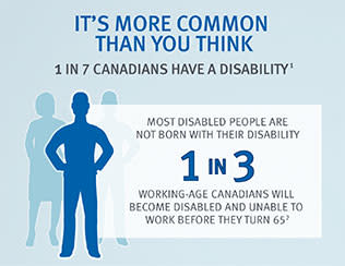 A Snapshot of Disability in Canada
