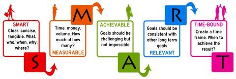 smart, goals