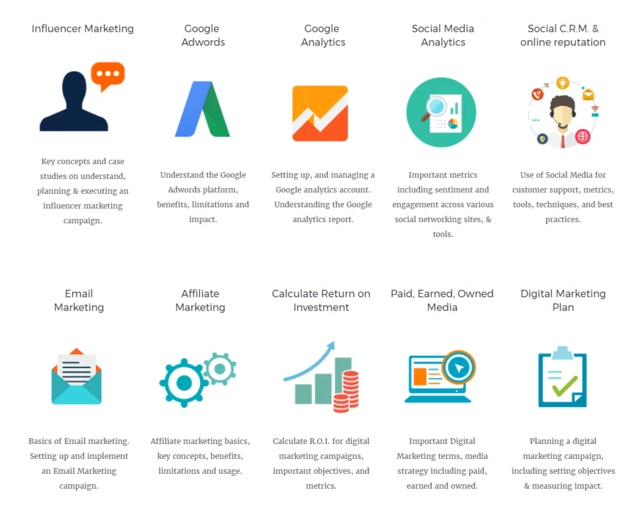 Major Topics and Concepts Covered in Digital Marketing Online Courses -  Part 2