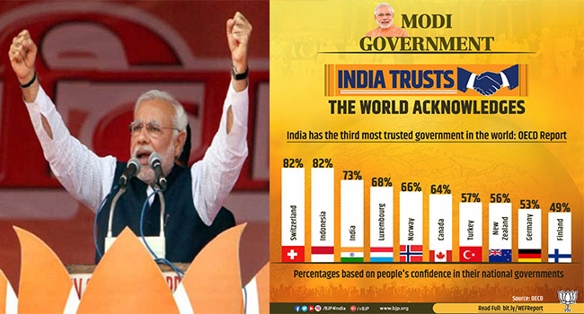 india has third most trusted government