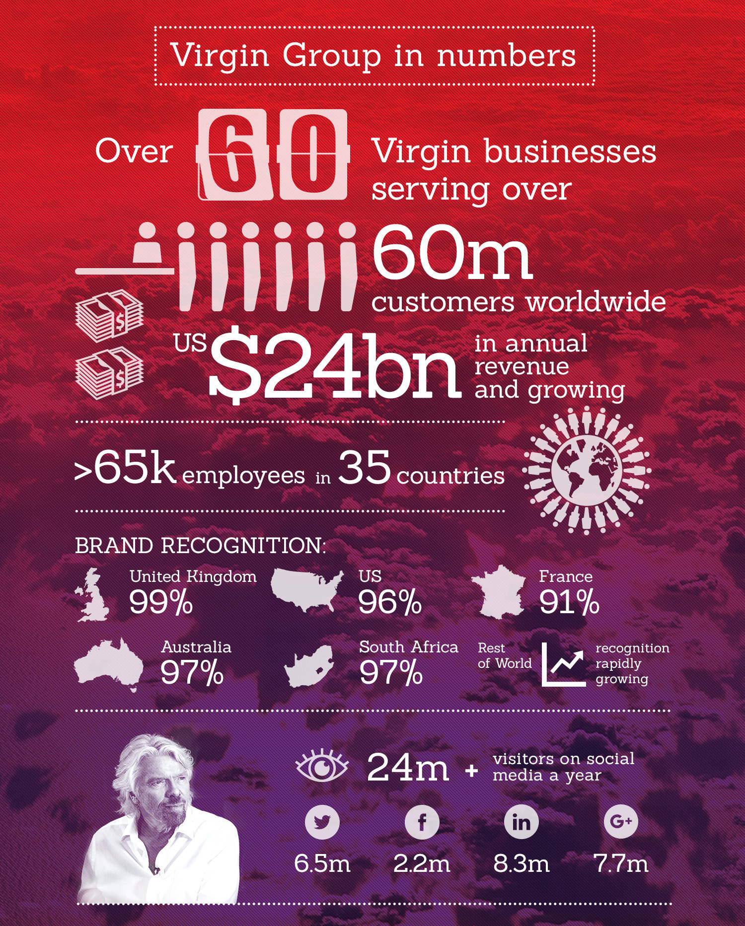 virgin group corporate parenting strategy