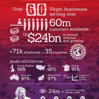 virgin group Virgin galactic is a spaceflight company within the virgin group it is developing commercial spacecraft and aims to provide suborbital spaceflights to space tourists.