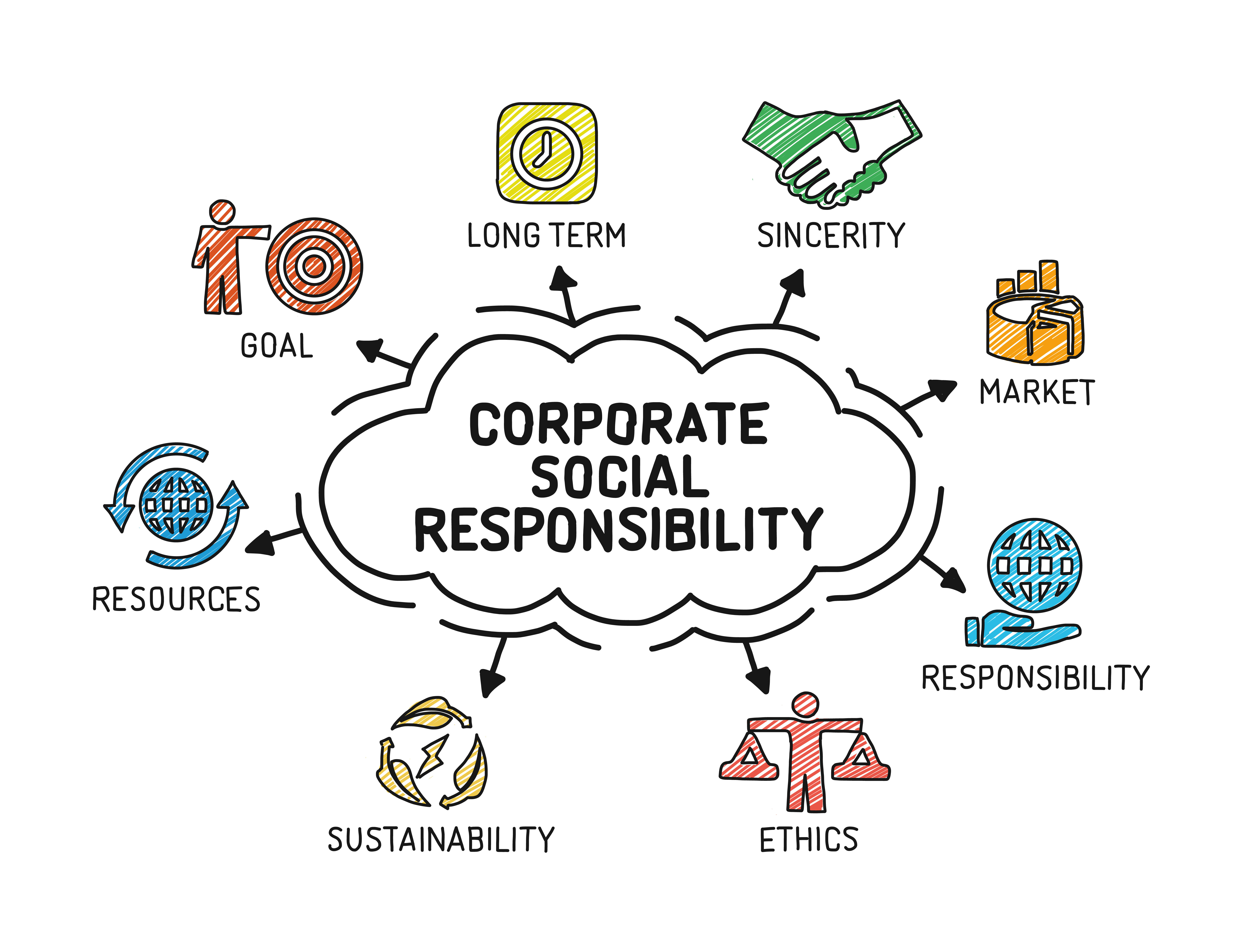 Corporate social responsibility strategy strategic options global considerations
