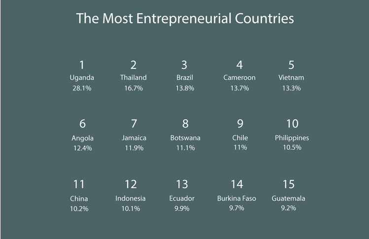 Uganda named the world's most entrepreneurial country | Virgin