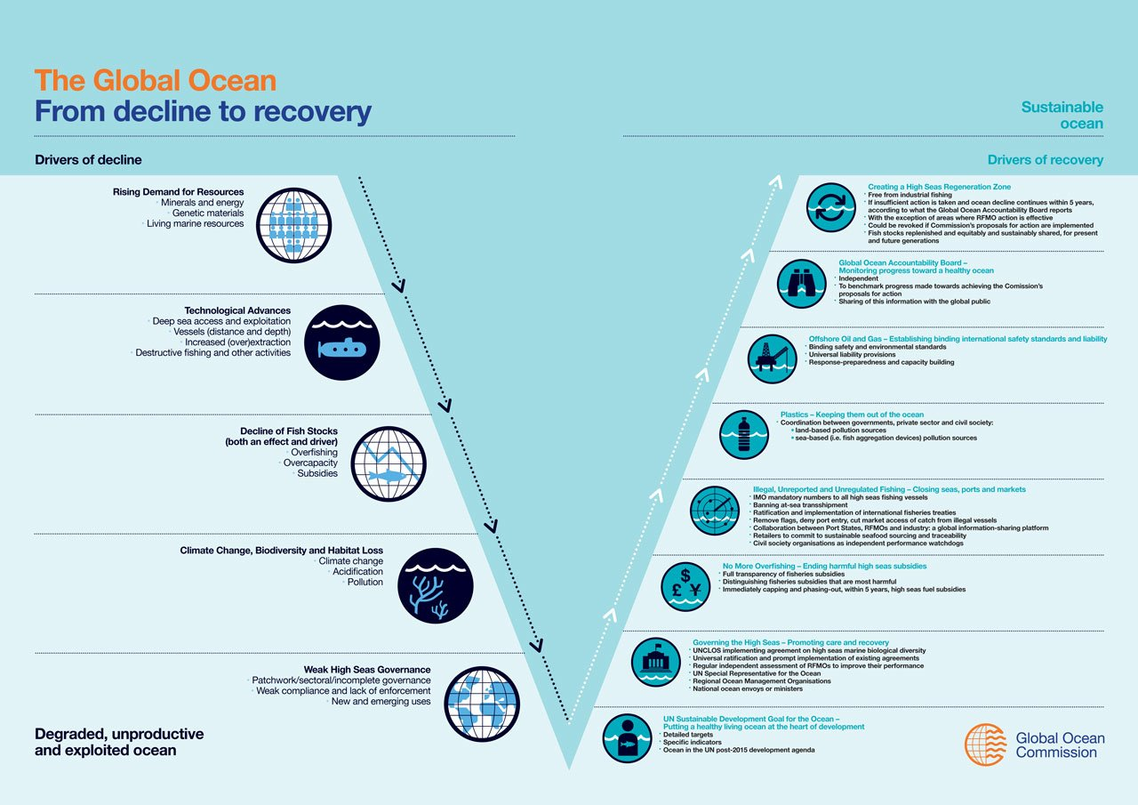 Infographic - from decline to recovery