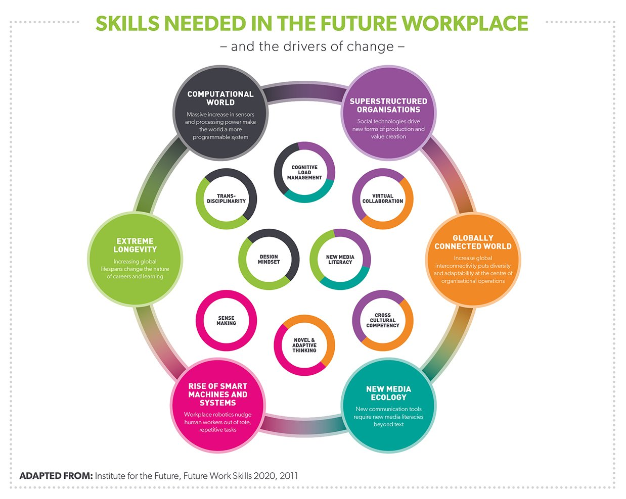 skills required to work in global In today's market and global economy, many us businesses want and need workers with higher levels of college education, or work skills / experience to fill their .