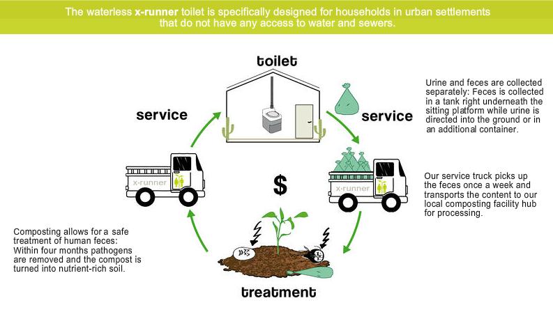 toilet info