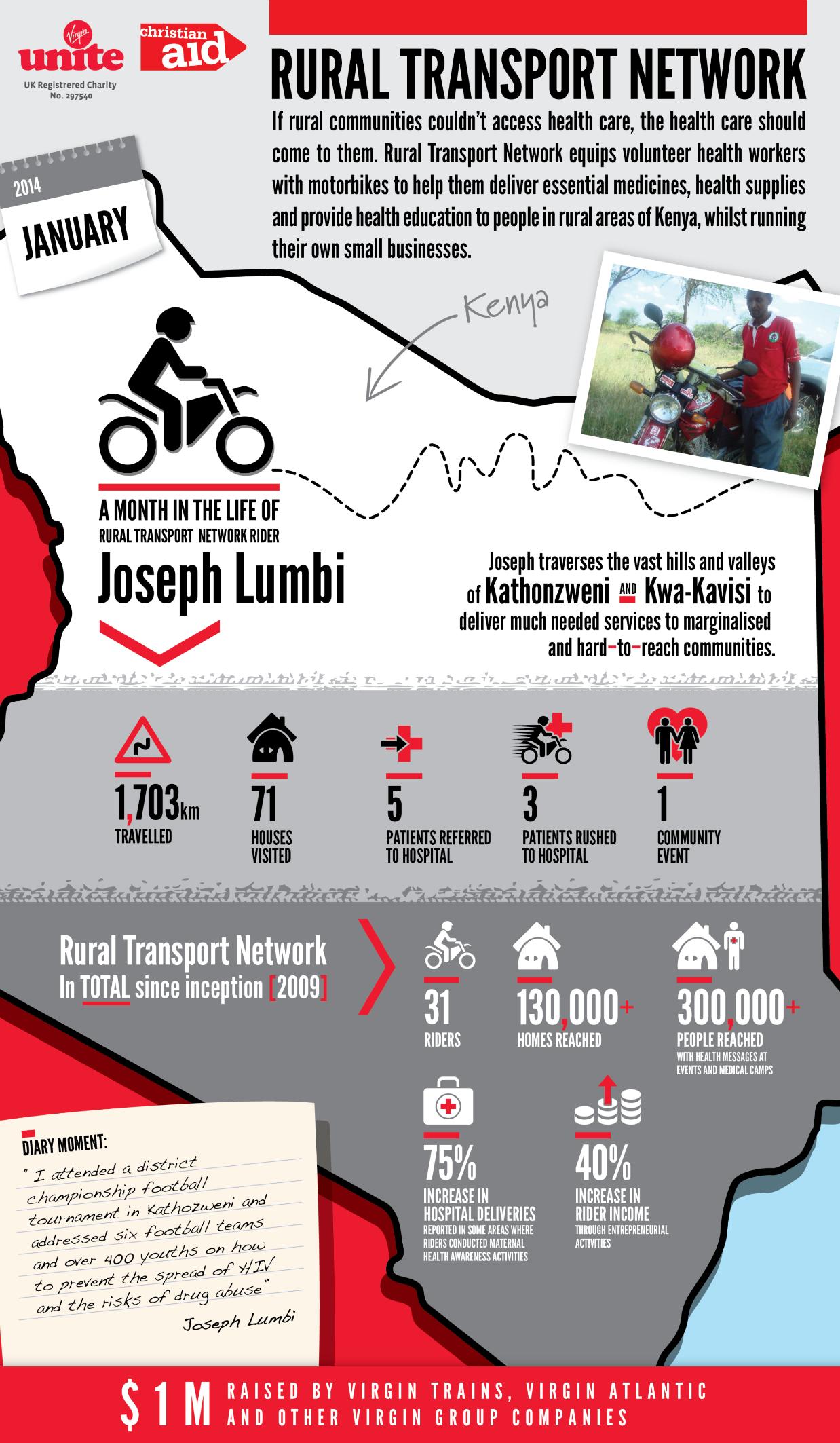 RTN infographic