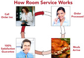 How Room Service Works