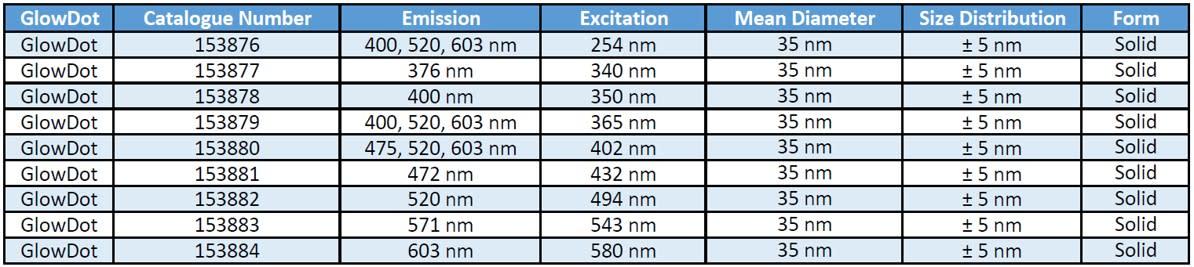 Image thumbnail for GlowDot Ex: 580 nm
