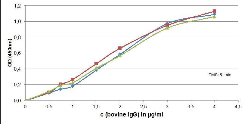 Image thumbnail for Bovine IgG protein