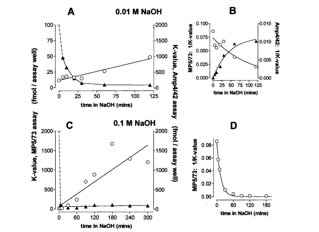 Image thumbnail for Anti-Melphalan-modified DNA [Amp4/42]