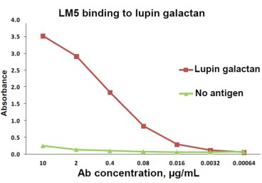 ELISA showing titration of LM5 binding to lupin galactan coated onto a microtitre plate at 50 μg/mL