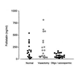 Antibody 29/9 used to detect Fst levels using two-site ELISA with antibody 17/2. Concentration of Follistatin in seminal plasma collected from normal (n=20), post-vasectomy (n=20) and oligo/azoospermic men (n=20). Source: Anderson et al. 1998. Hum Reprod. 13(12):3319-25. PMID: 9886507.