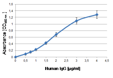 Indirect Enzyme-Linked Immunosorbent Assay (ELISA) Indicated concentrations of purified human IgG were coated onto wells. After blocking with 1% BSA/PBS anti human IgG mAb ivi6A (5 µg/ml) was added. After washing HRP-coupled anti mouse not cross-reactive with human IgG was incubated, washed and visualized by TMB detection. Data shown are three independent experiments