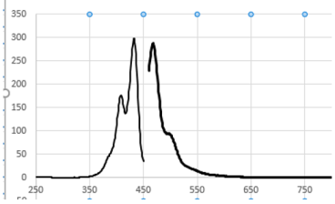 Figure 3. Excitation and Emission Spectra of PeroxiPlat (MeCN solution – values vary with solvent / environment)