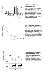 Data showing inhibition of Toll-like receptor 4 (TLR4) cytokine production by viral inhibitor peptide of TLR4 (VIPER), in vitro and in vivo. Source: Lysakova-Devine et al (2010) J. Immunol. 185:4261-4271