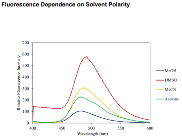 Figure S5. Fluorescence emission spectrum of 2 at 500 nM in different solvents, λmax = 480, 482, 487, and 491 nm for acetone, MeOH, MeCN, and DMSO respectively. Fluorescence emissions were measured with λex = 350 (ex. slit 10, em. slit 20) nm on an Agilent Technologies Cary Eclipse Fluorescence Spectrometer.