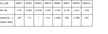 HDAC selectivity of lead compound, MI-192. 