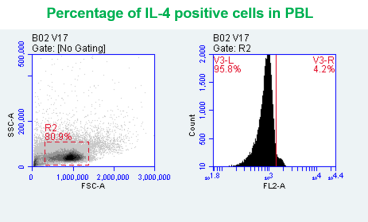 Flow cytometric analysis of IL4+ cell distribution in rainbow trout PBL using anti-IL4 antibody [V17P1B4*B12].