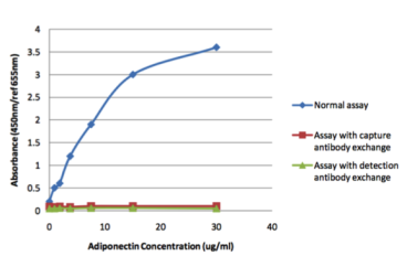 Assessment of specificity of the ELISA sandwich combination 399R and 32F8 to quantify adiponectin concentration in serum. Source: Hazell, M.J. (2009) Development and Clinical Applications of Immunoassays for Human Adiponectin. Thesis. Oxford Brookes University