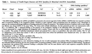 Image for Anti-DNA [m74-c1] monoclonal antibody