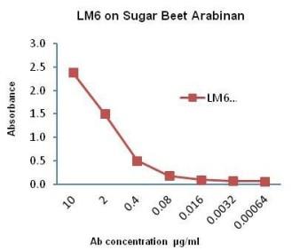 ELISA titration of LM6 binding to sugar beet arabinan coated onto a microtitre plate at 50 μg/mL