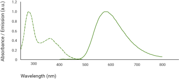 Emission and Absorbance Spectra