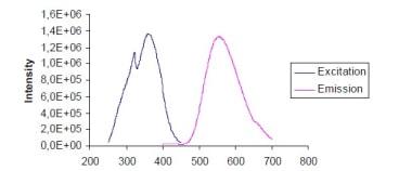 Mitochondrial Luminophore fluorescence sprectra.