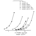 Antibody 29/9 used to detect Fst levels using two-site ELISA with antibody 17/2. Dose–response curves for various human biological fluid samples containing follistatin using the optimized ELISA procedure. Source: Evans et al. 1998. J Endocrinol. 156(2):275-82. PMID: 9518873.