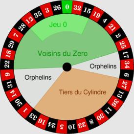 Hjulets delar
