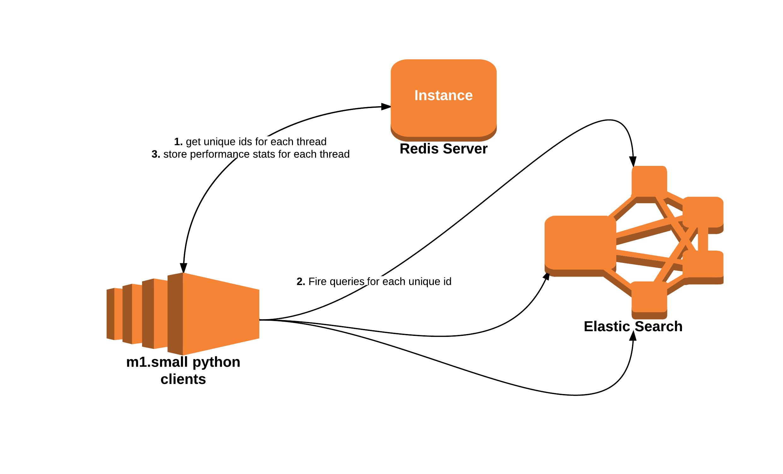 ElasticSearch Query: Performance Optimisation