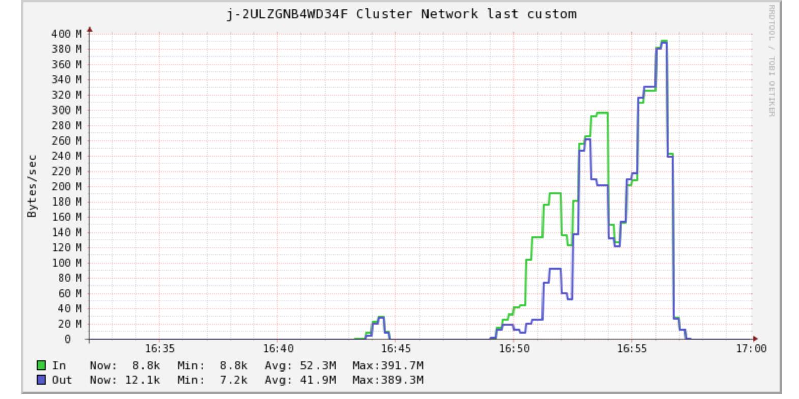 Network Utilisation Spark Cluster