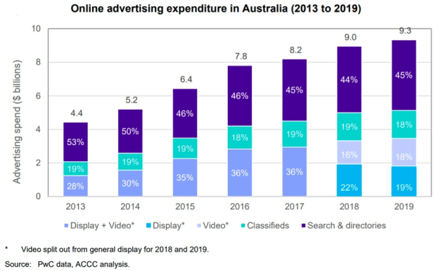 accc online ad spend
