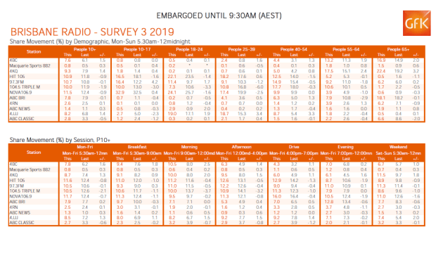 brisbane-ratings-3-2019.png