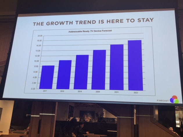 groupm growth