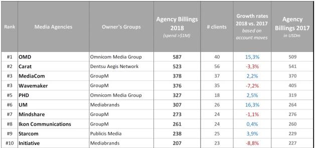 Top 10 Australian media agencies by billings in 2018 - AdNews